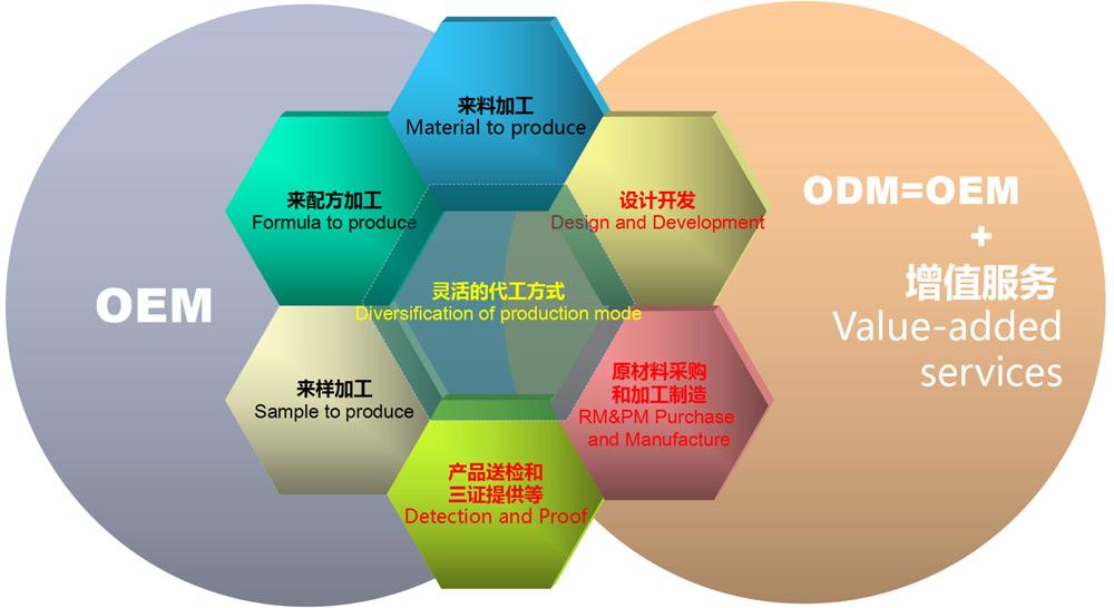 OEM/ODM流程